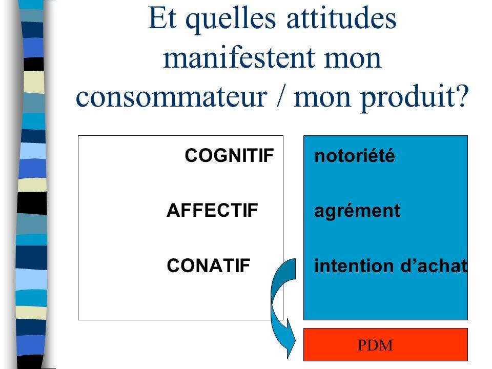 Et quelles attitudes manifestent mon consommateur / mon produit? COGNITIFnotoriété AFFECTIFagrément CONATIFintention dachat PDM