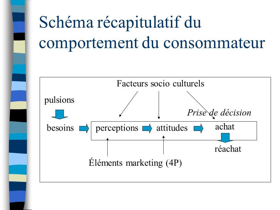 Schéma récapitulatif du comportement du consommateur besoins pulsions perceptionsattitudes achat Prise de décision réachat Facteurs socio culturels Él