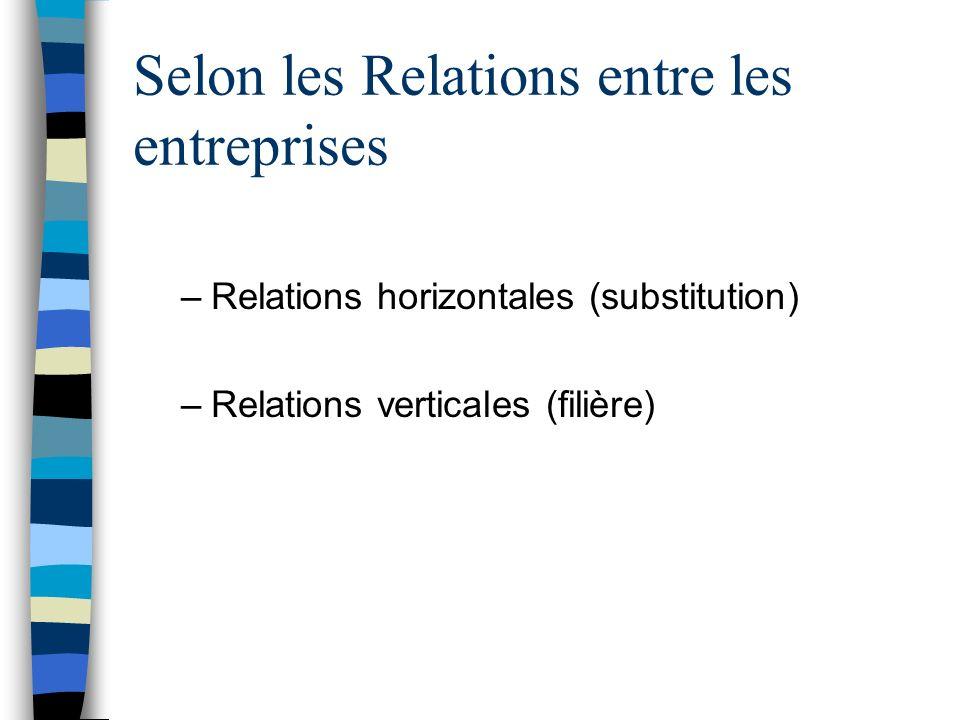 Selon les Relations entre les entreprises –Relations horizontales (substitution) –Relations verticales (filière)