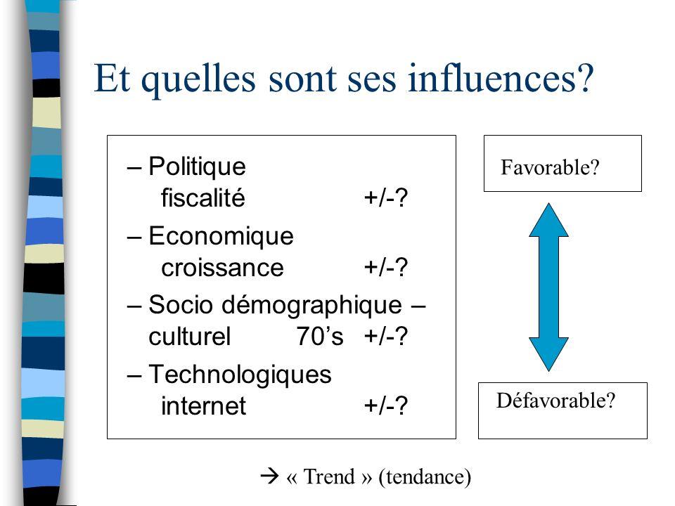 Et quelles sont ses influences? –Politique fiscalité+/-? –Economique croissance+/-? –Socio démographique – culturel70s+/-? –Technologiques internet+/-