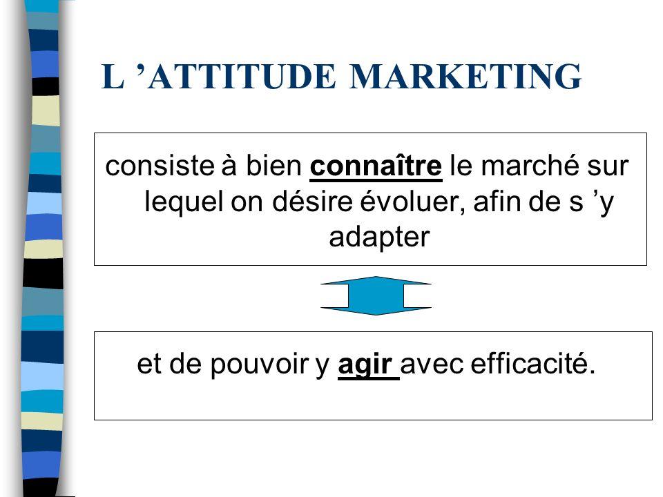 L ATTITUDE MARKETING consiste à bien connaître le marché sur lequel on désire évoluer, afin de s y adapter et de pouvoir y agir avec efficacité.