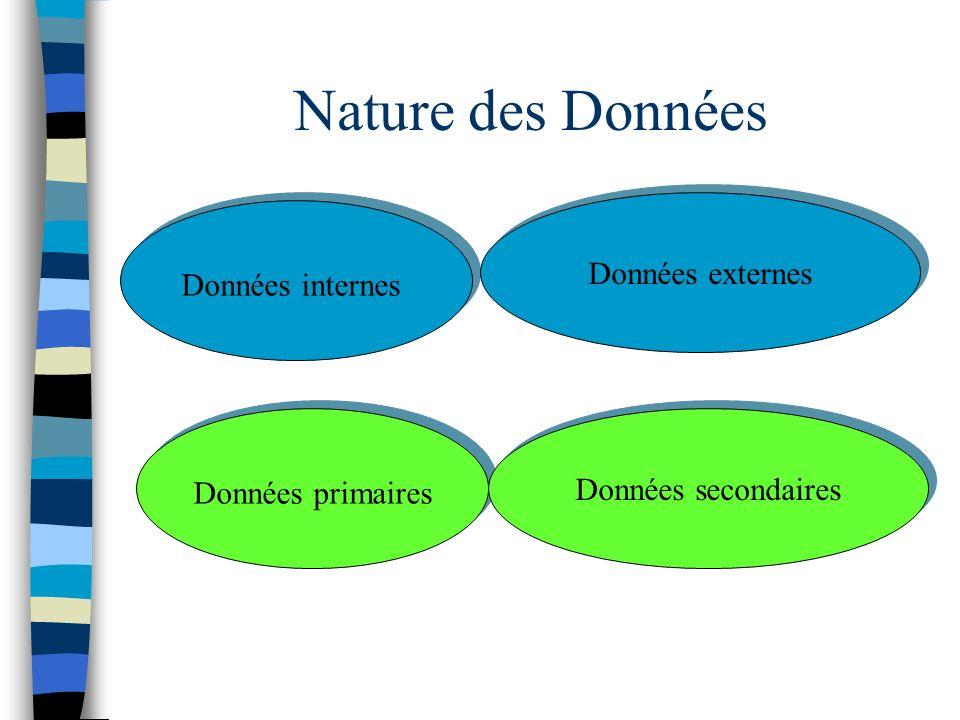 Nature des Données Données internes Données externes Données primaires Données secondaires