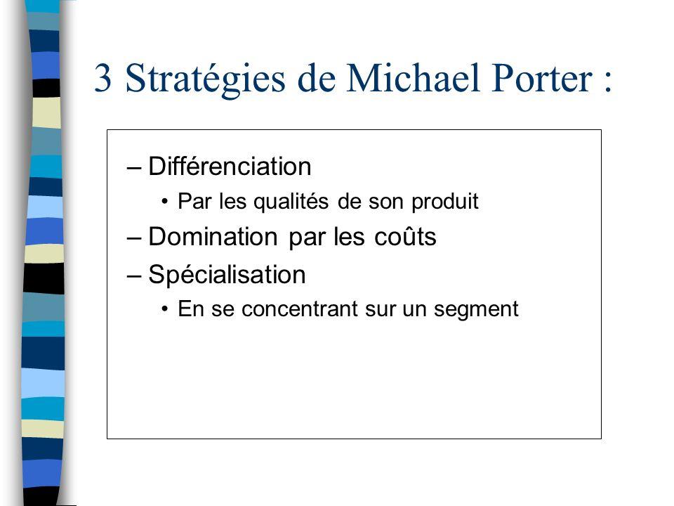 3 Stratégies de Michael Porter : –Différenciation Par les qualités de son produit –Domination par les coûts –Spécialisation En se concentrant sur un s