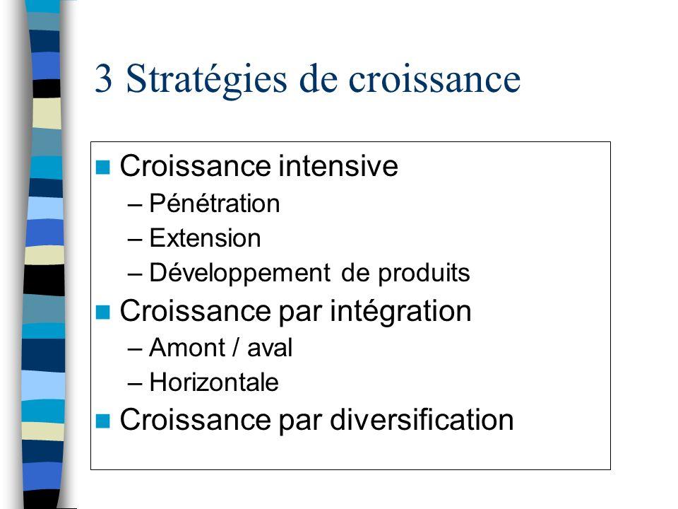 3 Stratégies de croissance Croissance intensive –Pénétration –Extension –Développement de produits Croissance par intégration –Amont / aval –Horizonta