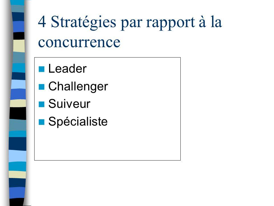 4 Stratégies par rapport à la concurrence Leader Challenger Suiveur Spécialiste