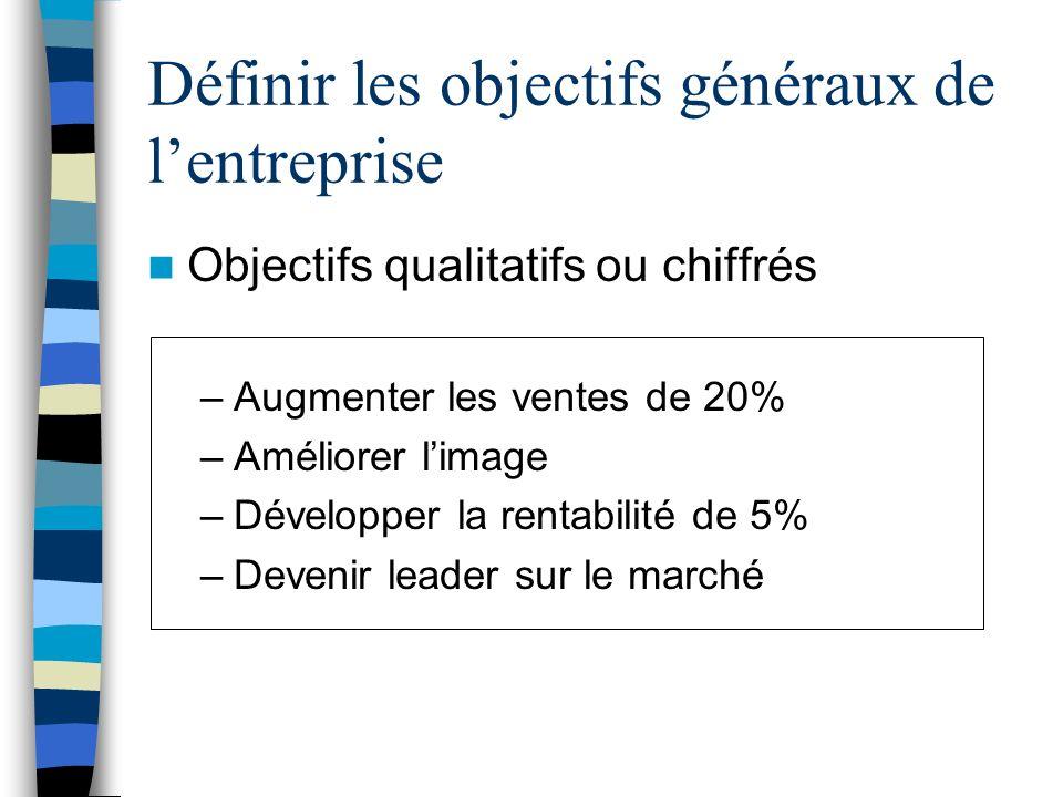 Définir les objectifs généraux de lentreprise Objectifs qualitatifs ou chiffrés –Augmenter les ventes de 20% –Améliorer limage –Développer la rentabil