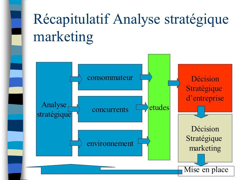 Récapitulatif Analyse stratégique marketing Analyse stratégique consommateur concurrents environnement etudes Décision Stratégique dentreprise Décisio