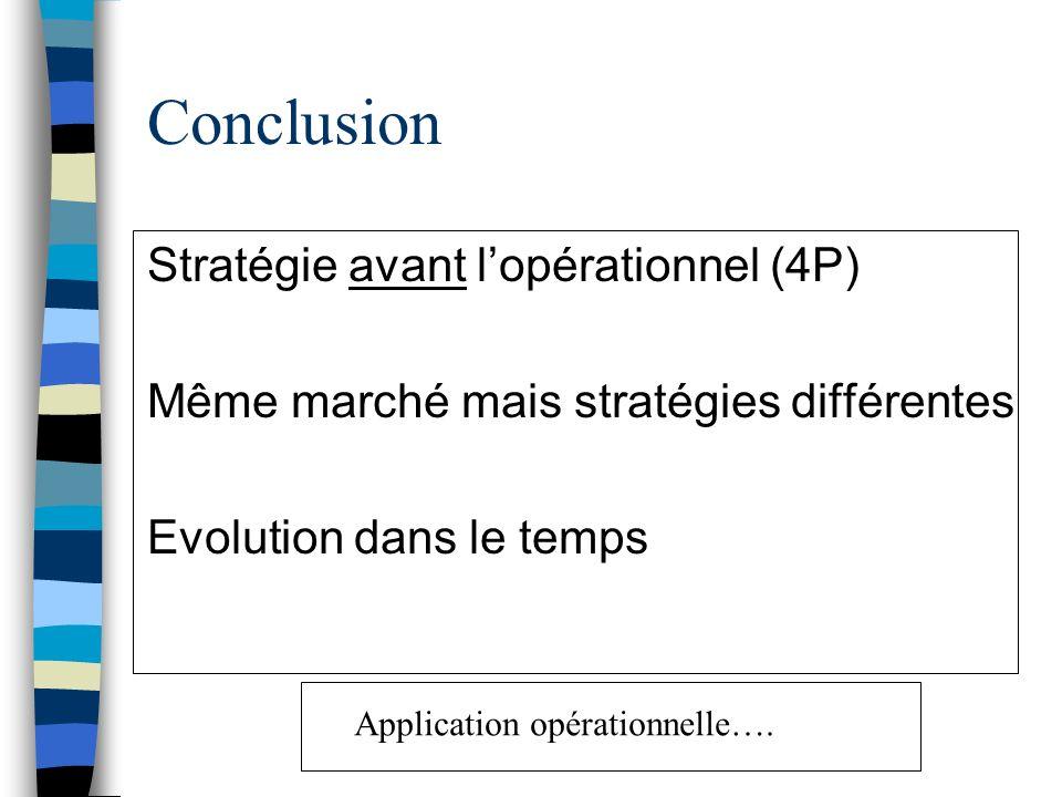Conclusion Stratégie avant lopérationnel (4P) Même marché mais stratégies différentes Evolution dans le temps Application opérationnelle….