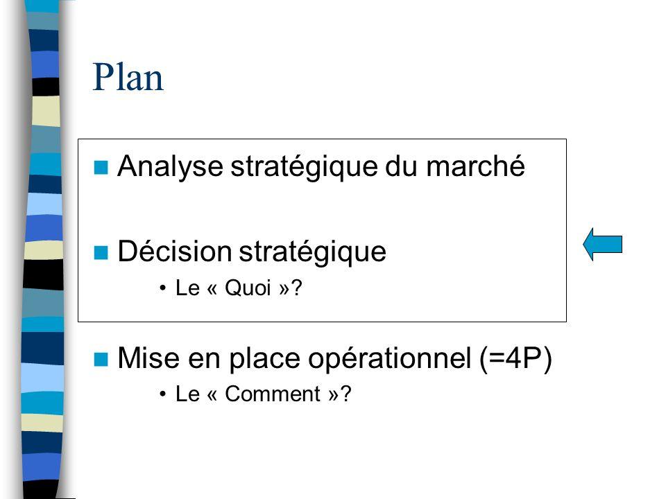 Plan Analyse stratégique du marché Décision stratégique Le « Quoi »? Mise en place opérationnel (=4P) Le « Comment »?