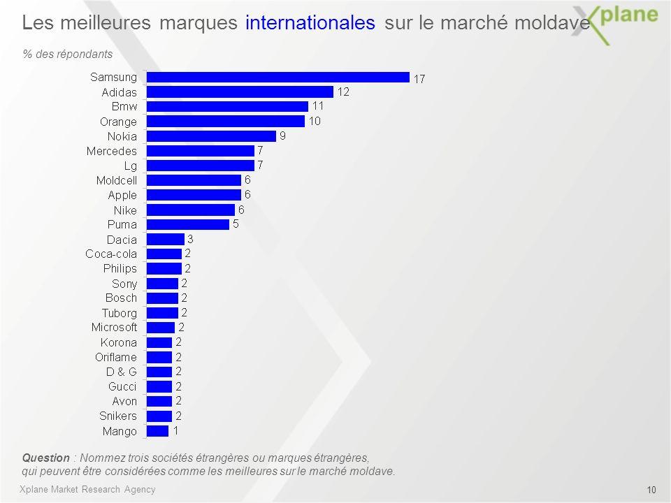 Les meilleures marques internationales sur le marché moldave Question : Nommez trois sociétés étrangères ou marques étrangères, qui peuvent être consi