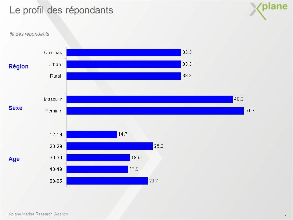 % des répondants Le profil des répondants Sexe Région Age Xplane Market Research Agency 3