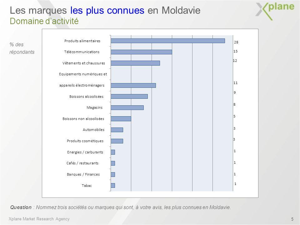 Les marques les plus connues en Moldavie Domaine dactivité Question : Nommez trois sociétés ou marques qui sont, à votre avis, les plus connues en Mol