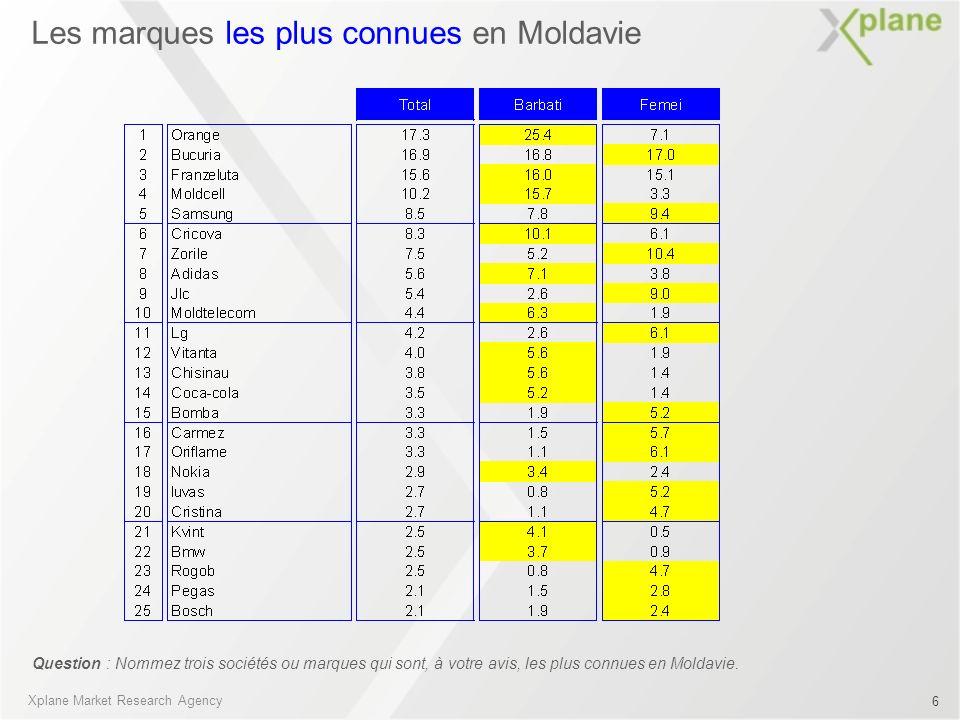 Les marques les plus connues en Moldavie Question : Nommez trois sociétés ou marques qui sont, à votre avis, les plus connues en Moldavie. Xplane Mark