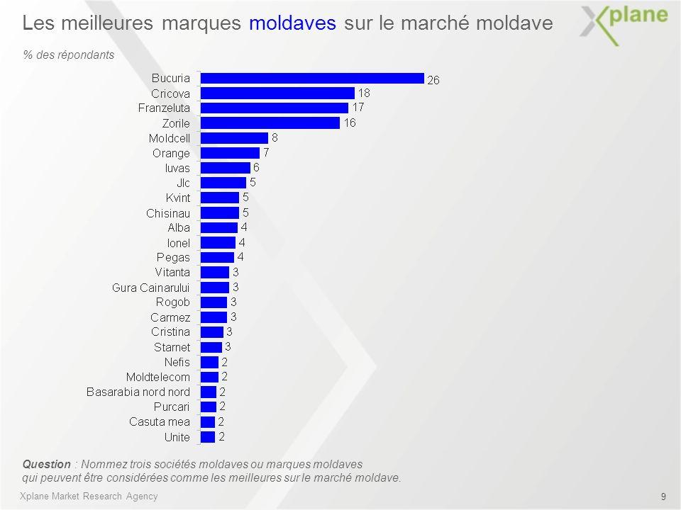Les meilleures marques moldaves sur le marché moldave Question : Nommez trois sociétés moldaves ou marques moldaves qui peuvent être considérées comme