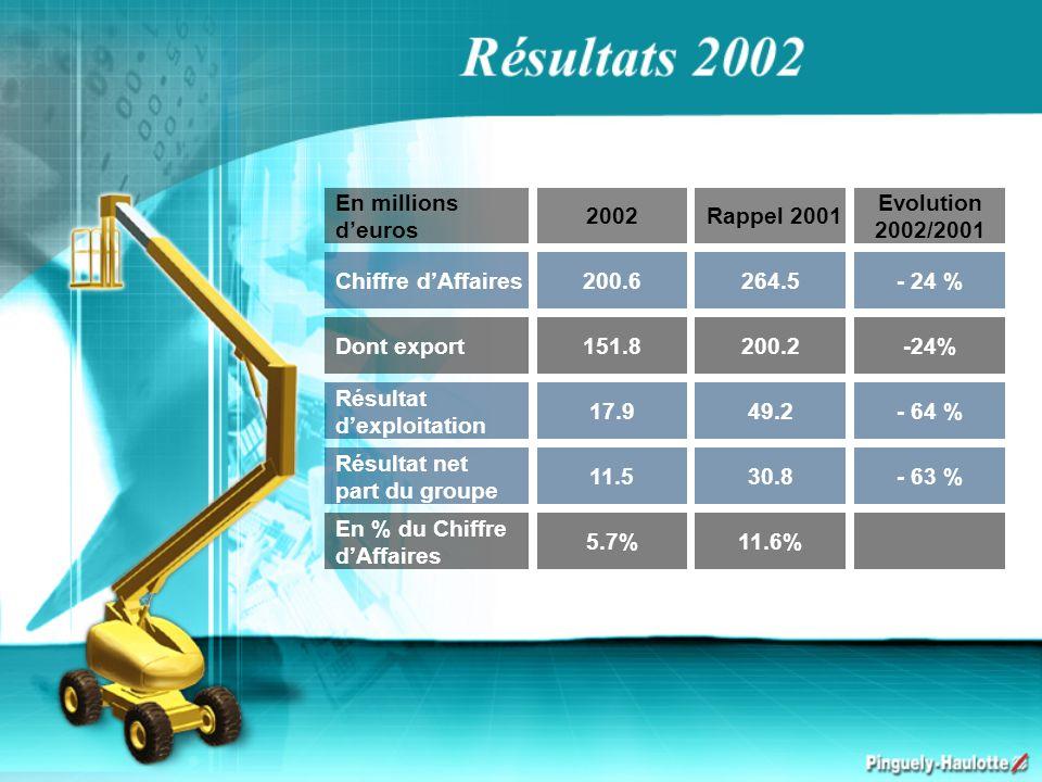 En millions deuros 2002 Rappel 2001 Evolution 2002/2001 Dont export151.8200.2-24% Chiffre dAffaires200.6264.5- 24 % Résultat dexploitation 17.949.2- 6