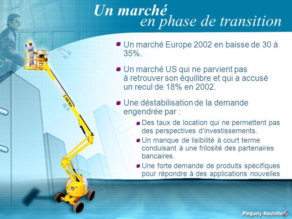 Un marché Europe 2002 en baisse de 30 à 35%. Un marché US qui ne parvient pas à retrouver son équilibre et qui a accusé un recul de 18% en 2002. Une d