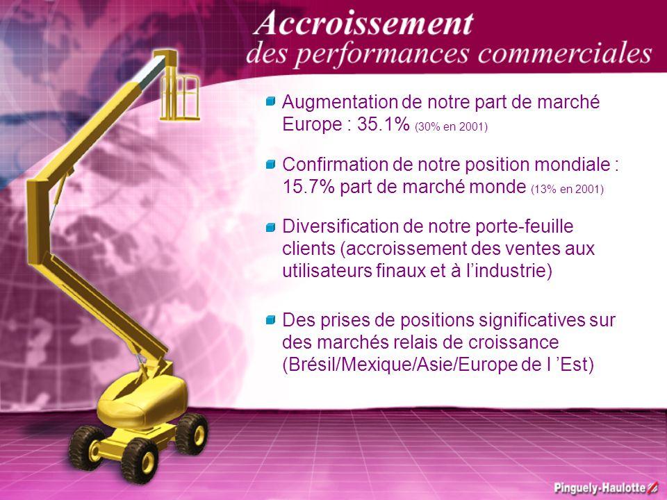 Augmentation de notre part de marché Europe : 35.1% (30% en 2001) Confirmation de notre position mondiale : 15.7% part de marché monde (13% en 2001) D