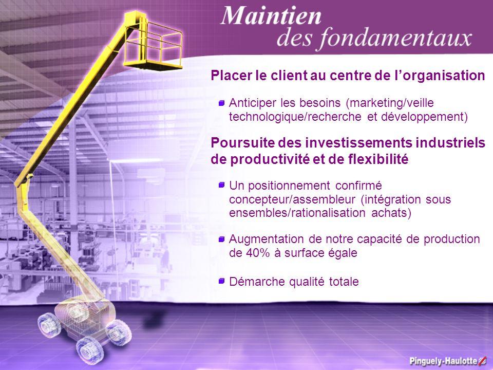 Placer le client au centre de lorganisation Anticiper les besoins (marketing/veille technologique/recherche et développement) Poursuite des investisse