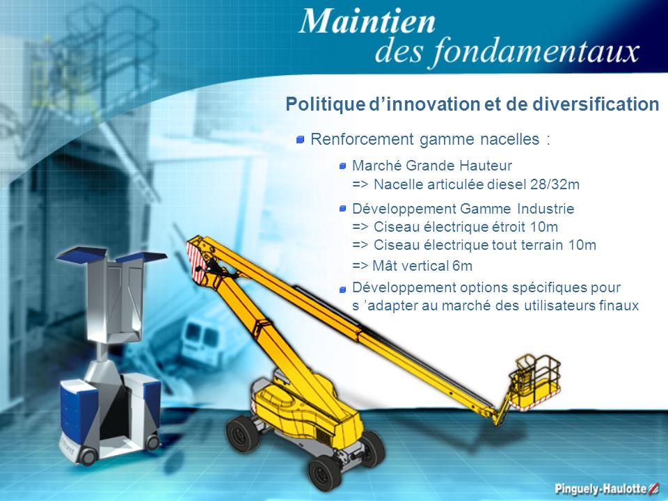 Politique dinnovation et de diversification Renforcement gamme nacelles : Marché Grande Hauteur => Nacelle articulée diesel 28/32m Développement Gamme