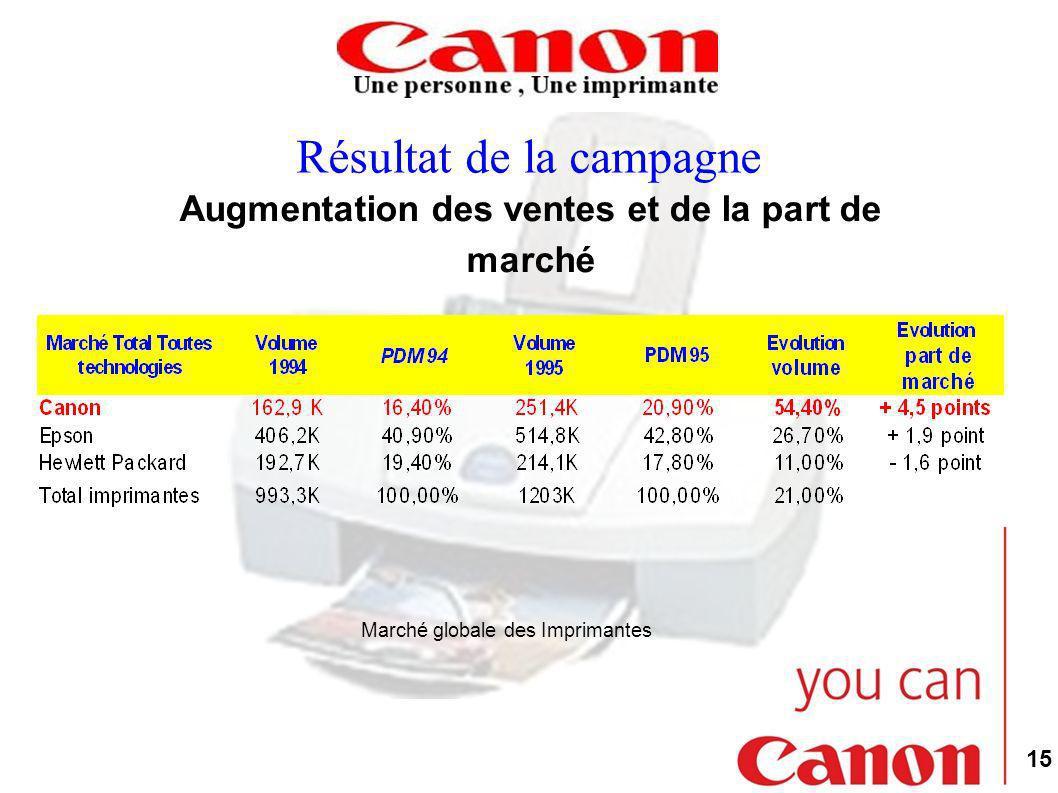 15 Résultat de la campagne Augmentation des ventes et de la part de marché Marché globale des Imprimantes