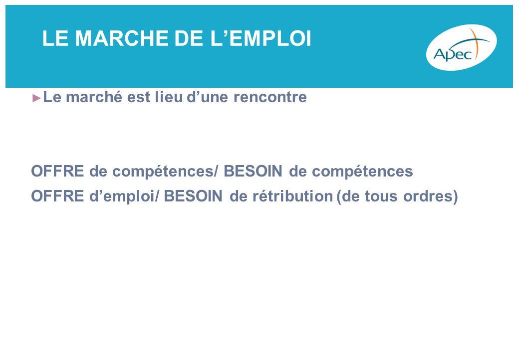 LE MARCHE DE LEMPLOI Le marché est lieu dune rencontre OFFRE de compétences/ BESOIN de compétences OFFRE demploi/ BESOIN de rétribution (de tous ordres)