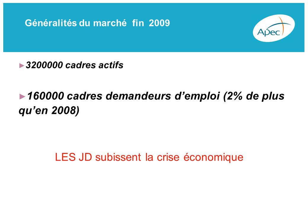 Généralités du marché fin 2009 3200000 cadres actifs 160000 cadres demandeurs demploi (2% de plus quen 2008) LES JD subissent la crise économique