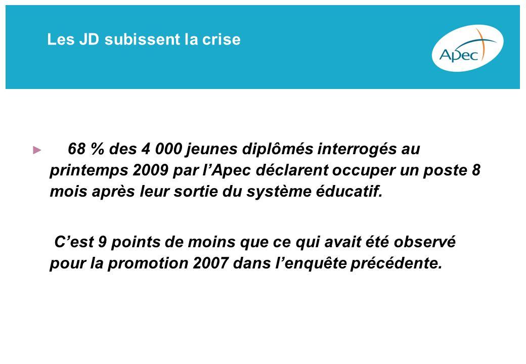 Les JD subissent la crise baisse de 38% entre janvier et août 2009, pour les offres ouvertes aux JD toutes disciplines confondues.