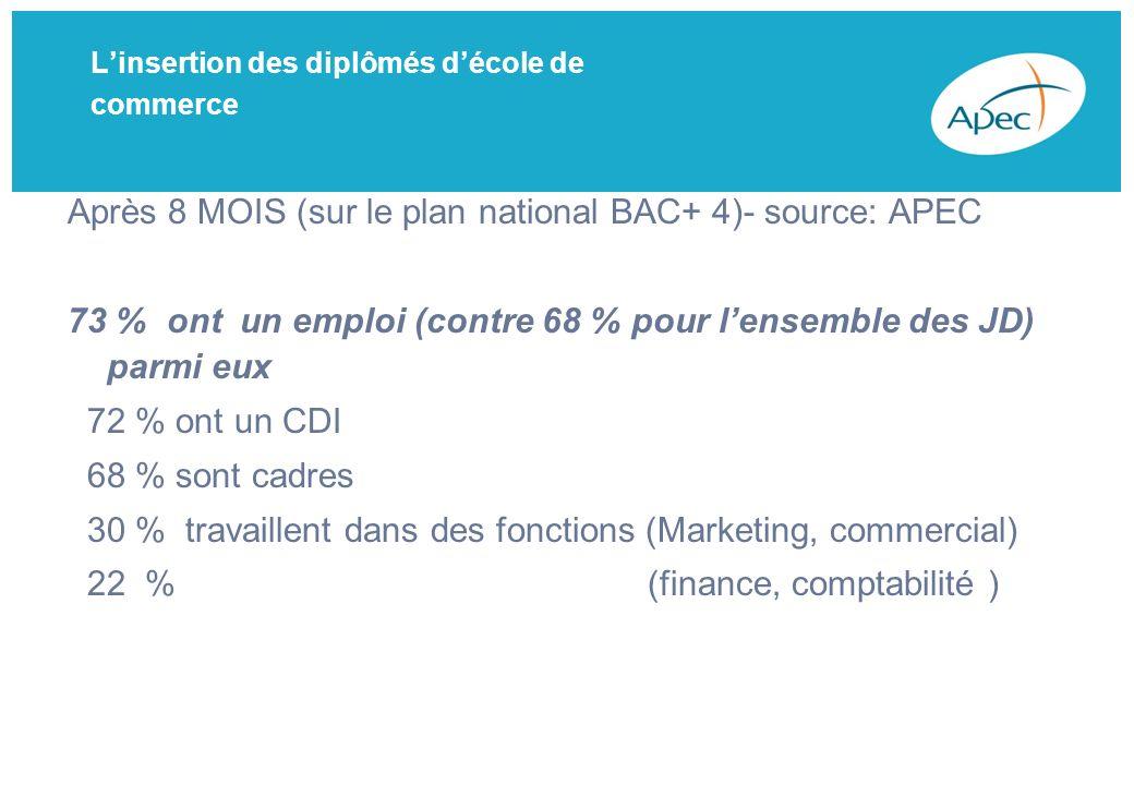 Linsertion des diplômés décole de commerce Après 8 MOIS (sur le plan national BAC+ 4)- source: APEC 73 % ont un emploi (contre 68 % pour lensemble des JD) parmi eux 72 % ont un CDI 68 % sont cadres 30 % travaillent dans des fonctions (Marketing, commercial) 22 % (finance, comptabilité )