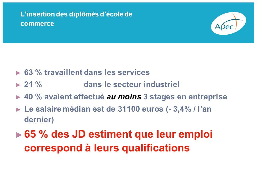 Linsertion des diplômés décole de commerce 63 % travaillent dans les services 21 % dans le secteur industriel 40 % avaient effectué au moins 3 stages en entreprise Le salaire médian est de 31100 euros (- 3,4% / lan dernier) 65 % des JD estiment que leur emploi correspond à leurs qualifications