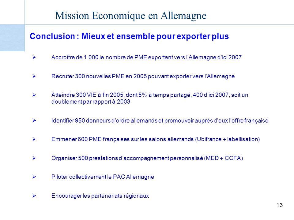 Mission Economique en Allemagne 13 Conclusion : Mieux et ensemble pour exporter plus Accroître de 1.000 le nombre de PME exportant vers lAllemagne dici 2007 Recruter 300 nouvelles PME en 2005 pouvant exporter vers lAllemagne Atteindre 300 VIE à fin 2005, dont 5% à temps partagé, 400 dici 2007, soit un doublement par rapport à 2003 Identifier 950 donneurs dordre allemands et promouvoir auprès deux loffre française Emmener 600 PME françaises sur les salons allemands (Ubifrance + labellisation) Organiser 500 prestations daccompagnement personnalisé (MED + CCFA) Piloter collectivement le PAC Allemagne Encourager les partenariats régionaux