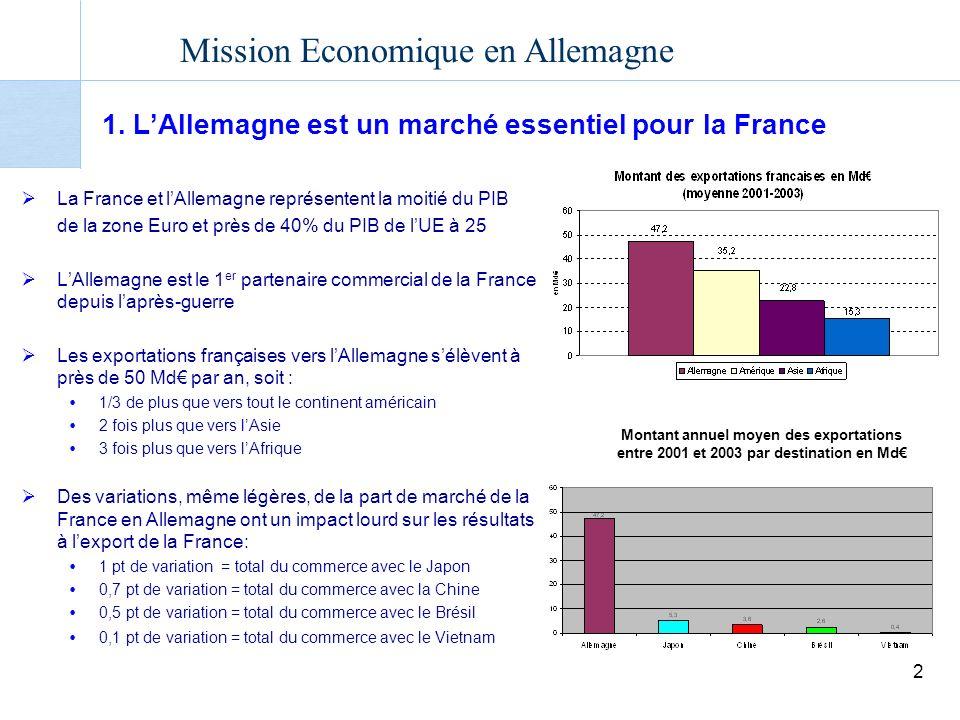 Mission Economique en Allemagne 2 1.