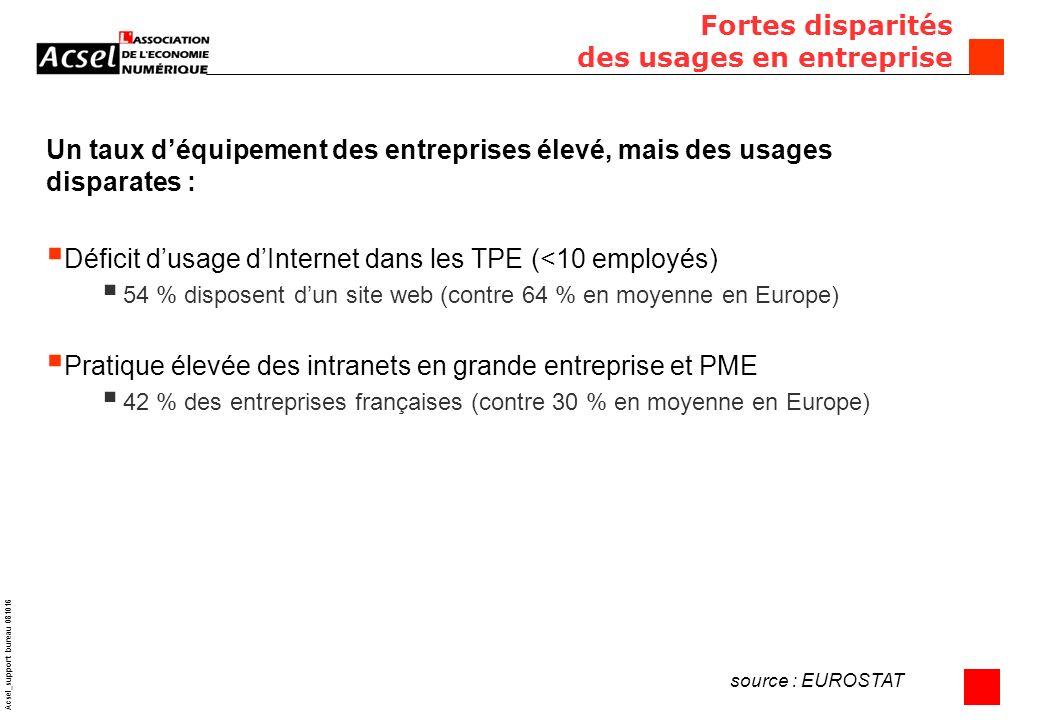 10 Acsel_support bureau 081016 Fortes disparités des usages en entreprise Un taux déquipement des entreprises élevé, mais des usages disparates : Déficit dusage dInternet dans les TPE (<10 employés) 54 % disposent dun site web (contre 64 % en moyenne en Europe) Pratique élevée des intranets en grande entreprise et PME 42 % des entreprises françaises (contre 30 % en moyenne en Europe) source : EUROSTAT