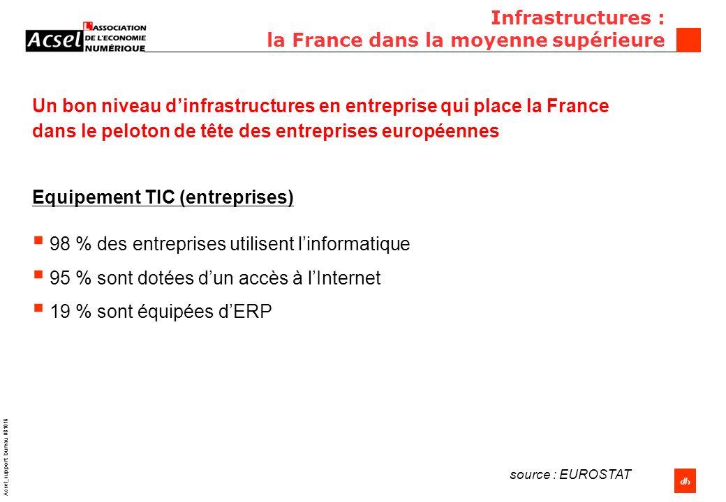 5 Acsel_support bureau 081016 Infrastructures : la France dans la moyenne supérieure Un bon niveau dinfrastructures en entreprise qui place la France dans le peloton de tête des entreprises européennes Equipement TIC (entreprises) 98 % des entreprises utilisent linformatique 95 % sont dotées dun accès à lInternet 19 % sont équipées dERP source : EUROSTAT