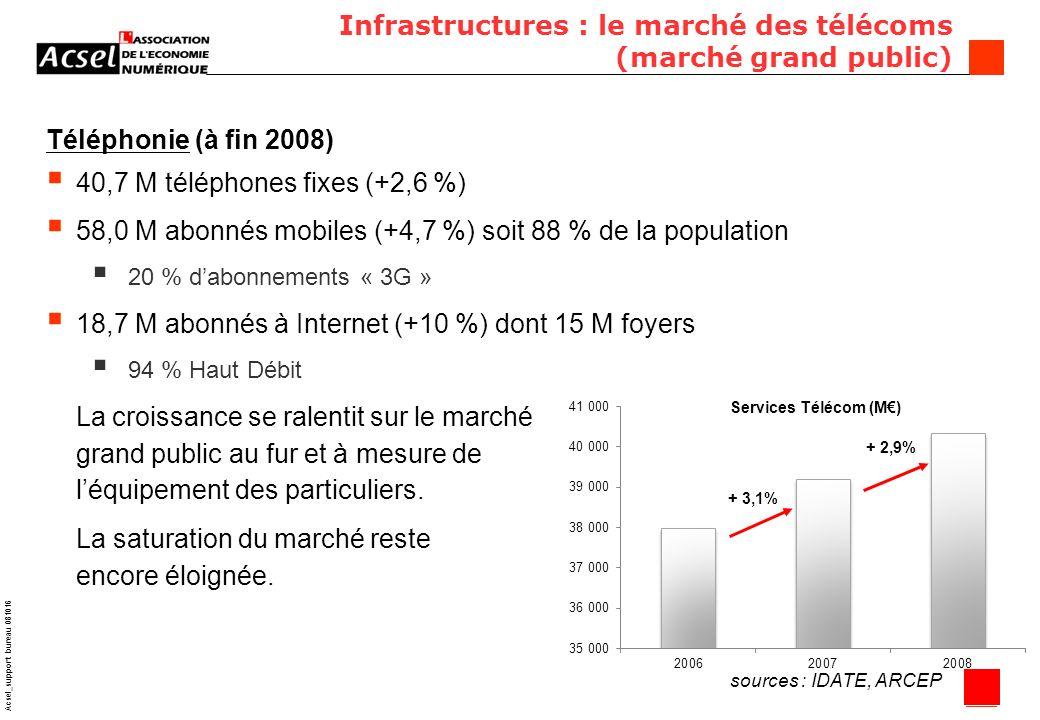 6 Acsel_support bureau 081016 Infrastructures : le marché des télécoms (marché grand public) Téléphonie (à fin 2008) 40,7 M téléphones fixes (+2,6 %) 58,0 M abonnés mobiles (+4,7 %) soit 88 % de la population 20 % dabonnements « 3G » 18,7 M abonnés à Internet (+10 %) dont 15 M foyers 94 % Haut Débit La croissance se ralentit sur le marché grand public au fur et à mesure de léquipement des particuliers.