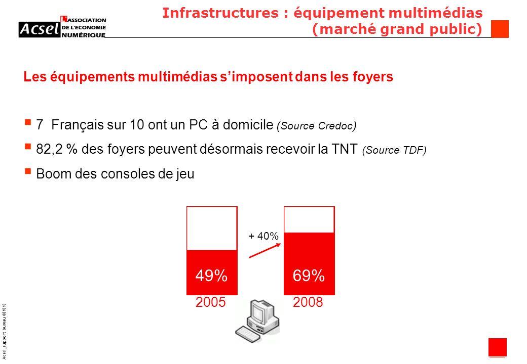 7 Acsel_support bureau 081016 Infrastructures : équipement multimédias (marché grand public) Les équipements multimédias simposent dans les foyers 7 Français sur 10 ont un PC à domicile ( Source Credoc ) 82,2 % des foyers peuvent désormais recevoir la TNT (Source TDF) Boom des consoles de jeu 49%69% 20052008 + 40%