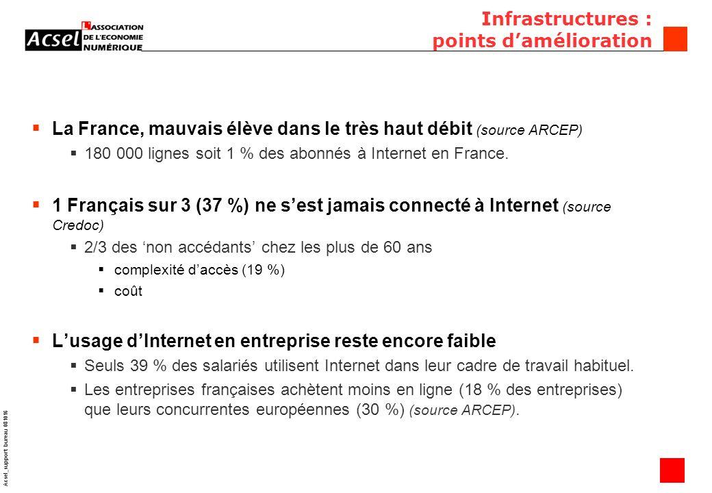 9 Acsel_support bureau 081016 Infrastructures : points damélioration La France, mauvais élève dans le très haut débit (source ARCEP) 180 000 lignes soit 1 % des abonnés à Internet en France.