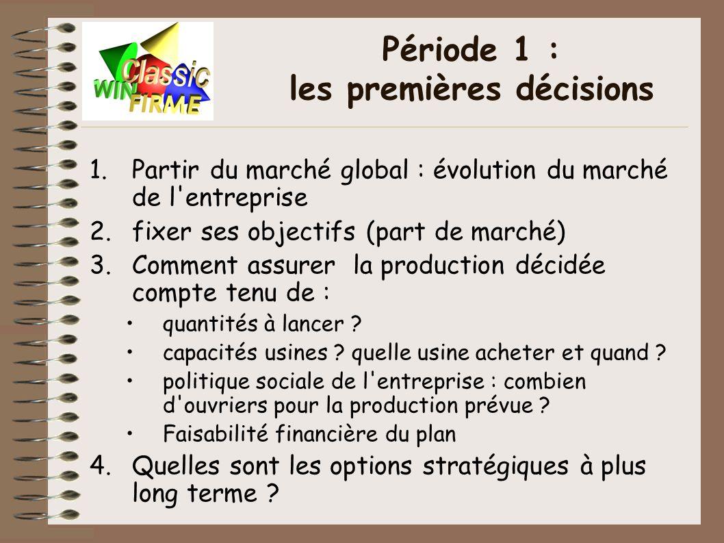1.Partir du marché global : évolution du marché de l'entreprise 2.fixer ses objectifs (part de marché) 3.Comment assurer la production décidée compte