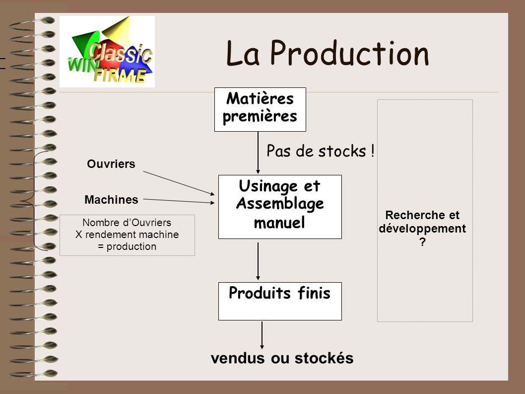 La Production Usinage et Assemblage manuel Produits finis Matières premières vendus ou stockés Ouvriers Machines Nombre dOuvriers X rendement machine