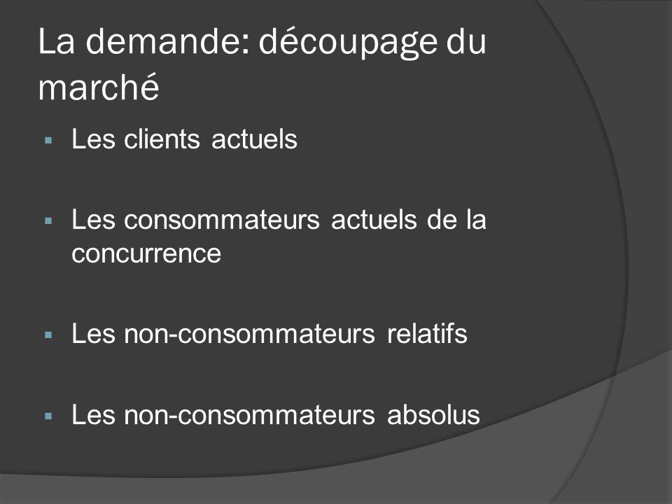 La demande: découpage du marché Les clients actuels Les consommateurs actuels de la concurrence Les non-consommateurs relatifs Les non-consommateurs a