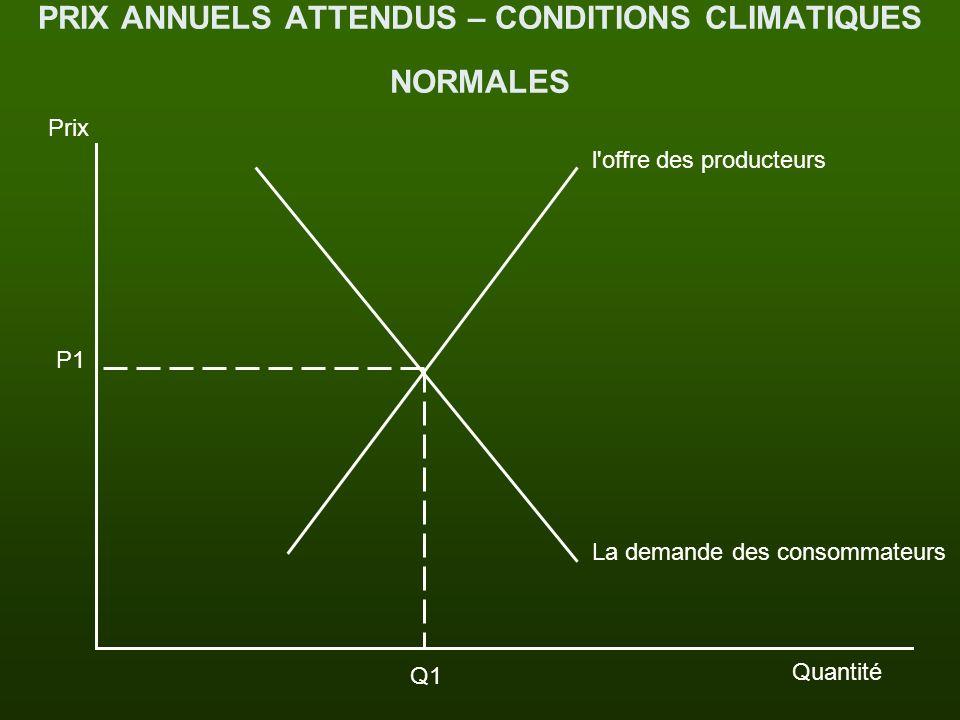 PRIX ANNUELS ATTENDUS – CONDITIONS CLIMATIQUES NORMALES Prix Quantité P1 Q1 La demande des consommateurs l'offre des producteurs