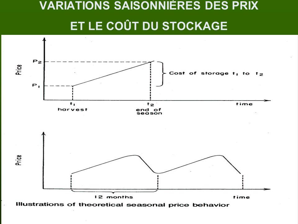 VARIATIONS SAISONNIÈRES DES PRIX SUR LE MARCHÉ DU MAÏS AMÉRICAIN, 2007-09