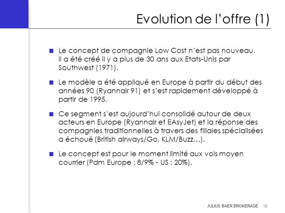 JULIUS BAER BROKERAGE 10 Evolution de loffre (1) Le concept de compagnie Low Cost nest pas nouveau. Il a été créé il y a plus de 30 ans aux Etats-Unis