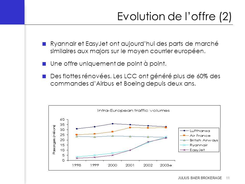 JULIUS BAER BROKERAGE 11 Evolution de loffre (2) Ryannair et EasyJet ont aujourdhui des parts de marché similaires aux majors sur le moyen courrier eu