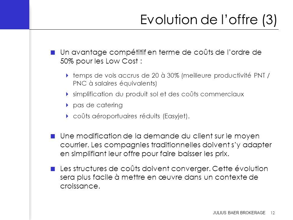 JULIUS BAER BROKERAGE 12 Evolution de loffre (3) Un avantage compétitif en terme de coûts de lordre de 50% pour les Low Cost : temps de vols accrus de