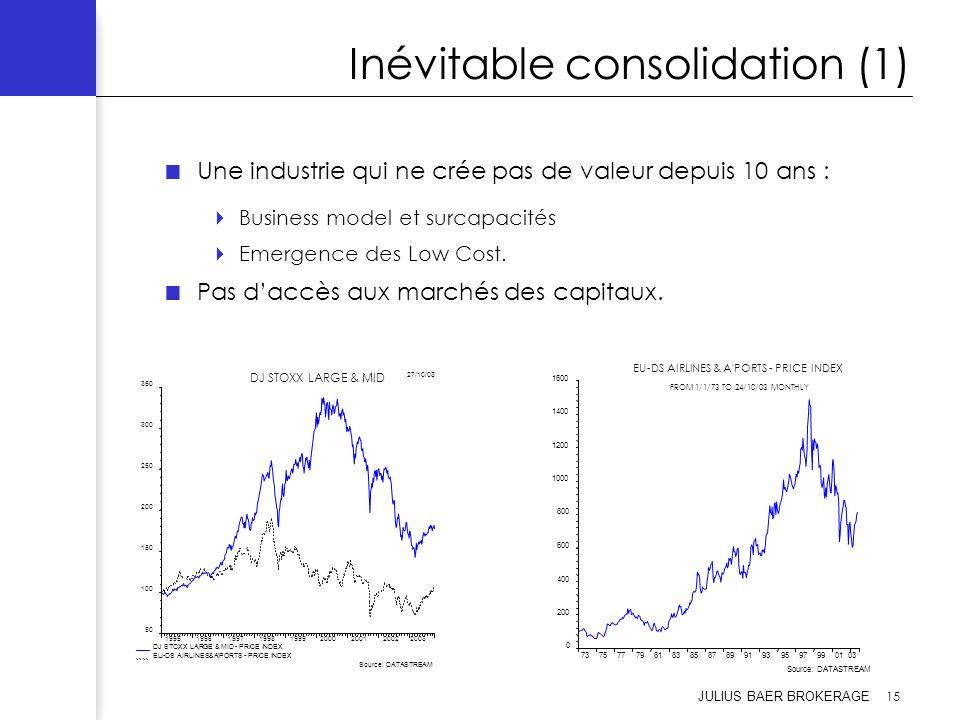 JULIUS BAER BROKERAGE 15 Inévitable consolidation (1) Une industrie qui ne crée pas de valeur depuis 10 ans : Business model et surcapacités Emergence