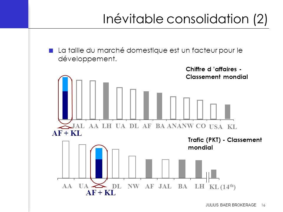 JULIUS BAER BROKERAGE 16 Inévitable consolidation (2) La taille du marché domestique est un facteur pour le développement. AAUA AF + KL DLNWAFJALBALH