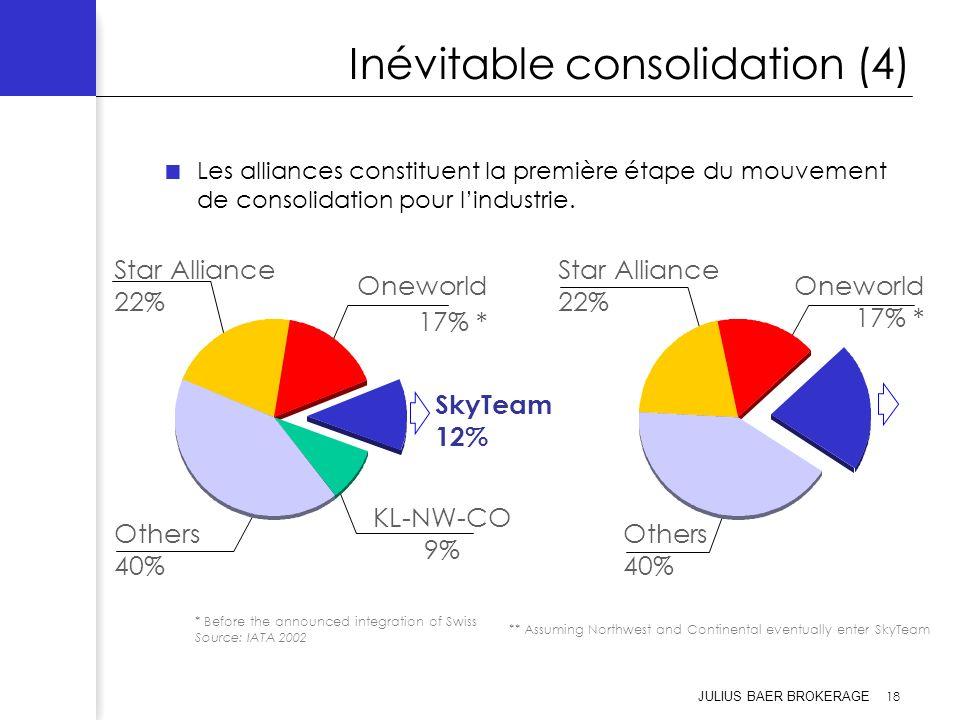 JULIUS BAER BROKERAGE 18 Inévitable consolidation (4) Les alliances constituent la première étape du mouvement de consolidation pour lindustrie. SkyTe