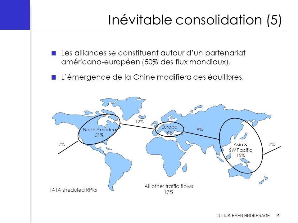 JULIUS BAER BROKERAGE 19 Inévitable consolidation (5) Les alliances se constituent autour dun partenariat américano-européen (50% des flux mondiaux).