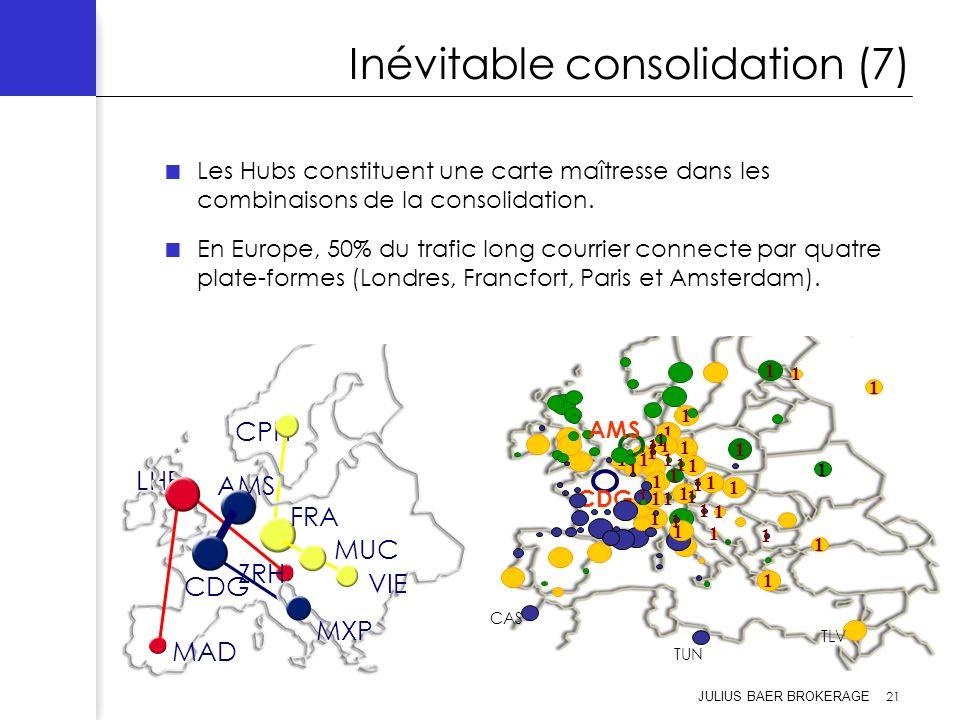JULIUS BAER BROKERAGE 21 Inévitable consolidation (7) Les Hubs constituent une carte maîtresse dans les combinaisons de la consolidation. En Europe, 5