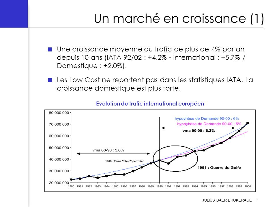 JULIUS BAER BROKERAGE 5 Un marché en croissance (2) Deux ans de turbulences pour le transport aérien au début des années 90.